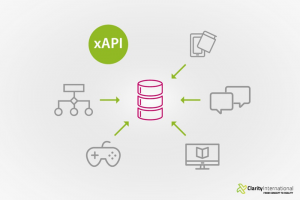 SuccessFactors xAPI